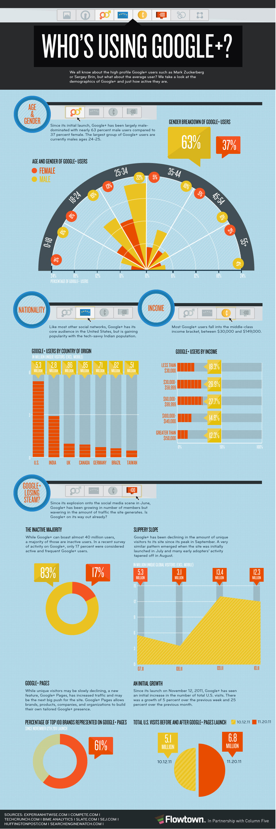Google+ Infographic1 Social Media   What is Google Plus?