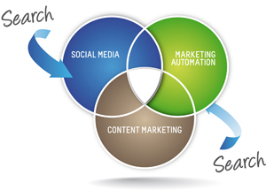 inbound marketing process cycle 2 Marketing Trends for 2012