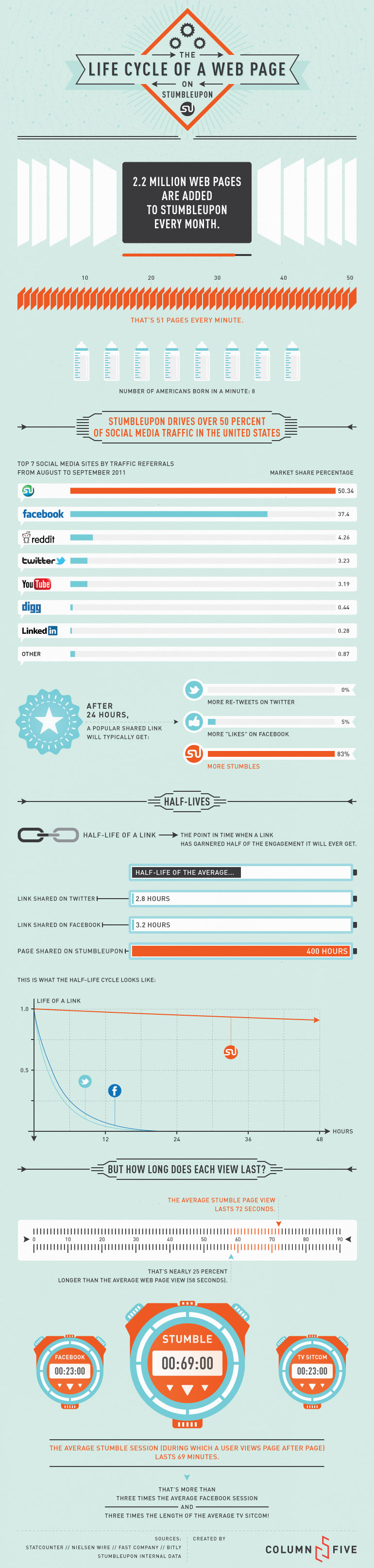 lifecycle of a web page SU Social Media   What is StumbleUpon?