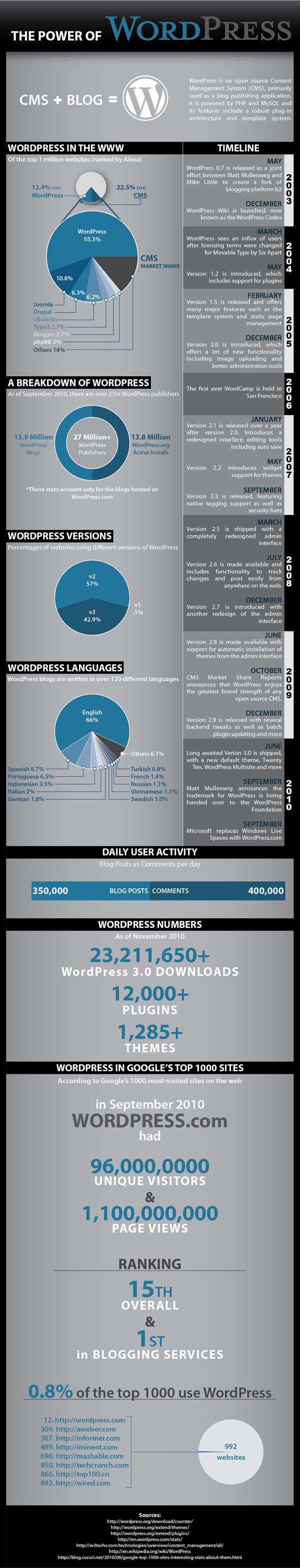 POWordpress v4 600 jonno rodd The Power of WordPress [Infographic]