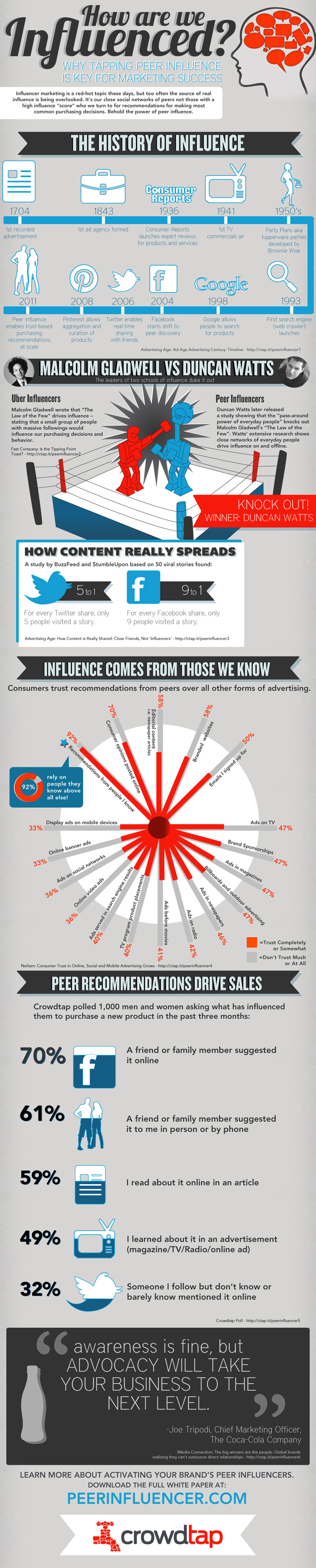 crowdtap influence marketing infographic jonno rodd The Real Online Influencers Are The People We Actually Know...