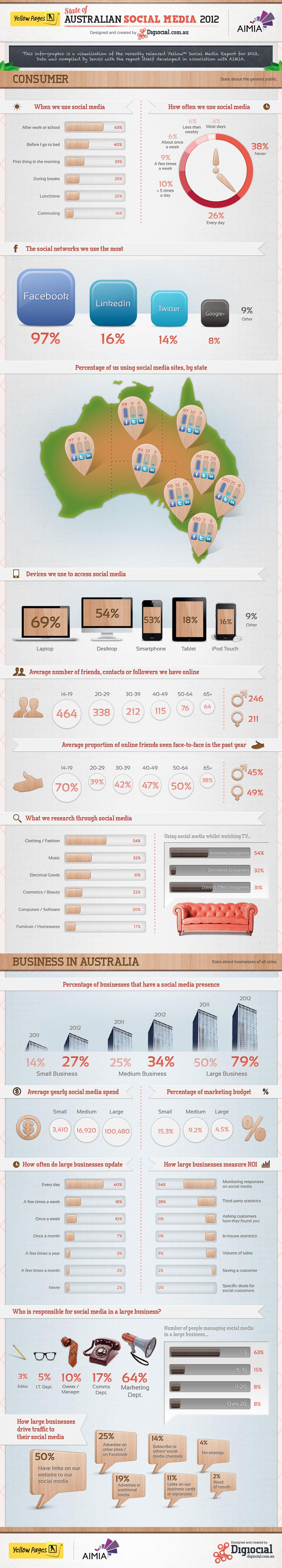 state of australian social media 2012 jonno rodd State of Australian Social Media Infographic 2012