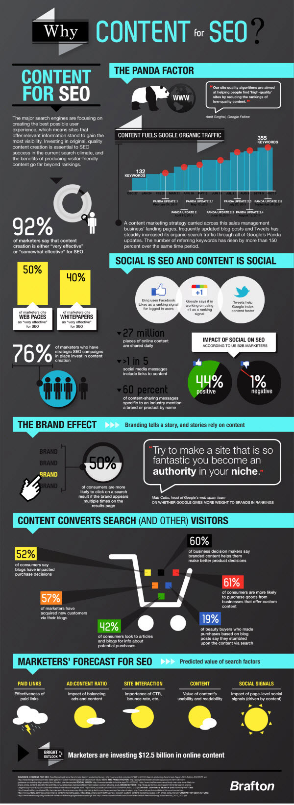 why content for seo brafton infographic jonno rodd Why content for SEO? Infographic