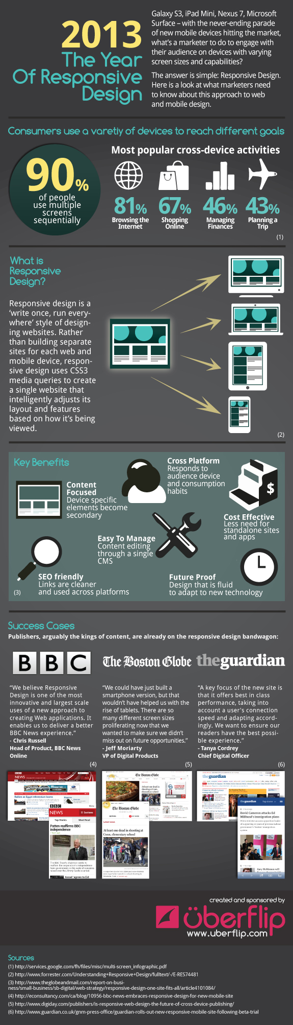 year of responsive design infographic jonno rodd 2013: The Year of Responsive Design [Infographic]